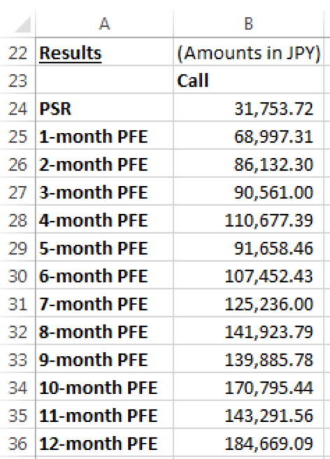 TARF PSR PFE calculation- Results Call Options - PSR & PFE