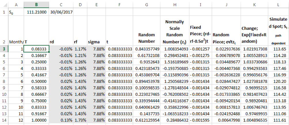 Monte Carlo Simulation for model for the Spot Exchange rate