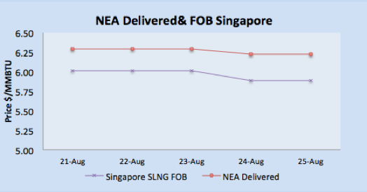 LNG Natural Gas Market Update – 21st - 25th August 2017