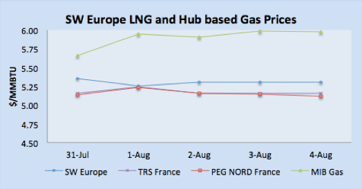 LNG Natural Gas Market Update – 31st July - 4th August 2017