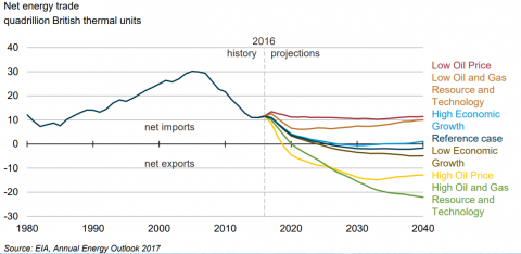 US-EnergyTrade-Crude-oil-price-outlook-2017