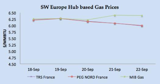 LNG Natural Gas Market Update – 18th – 22nd September  2017