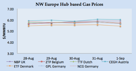 LNG Natural Gas Market Update – 28th August - 1st September 2017