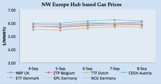 LNG Natural Gas Market Update – 2nd – 8th September  2017