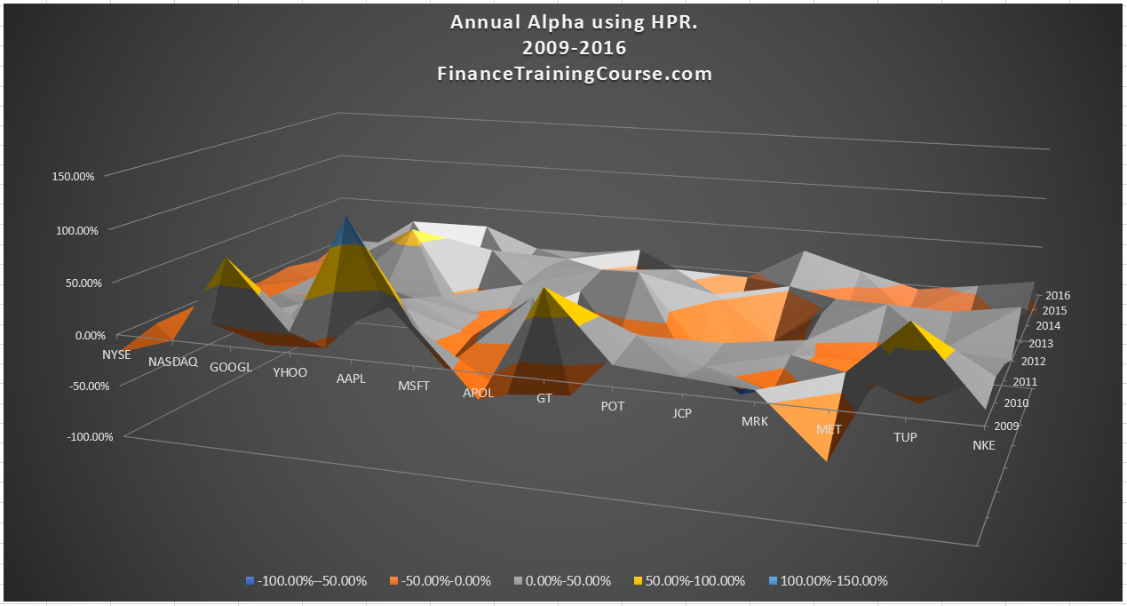 Portfolio Alpha allocation