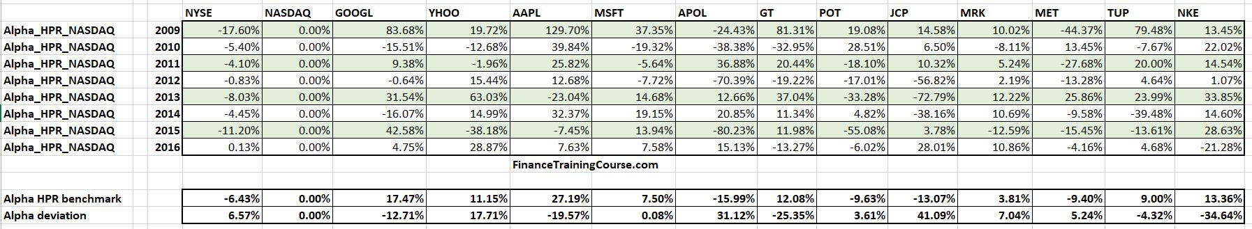 The case for Optimal portfolio alpha.