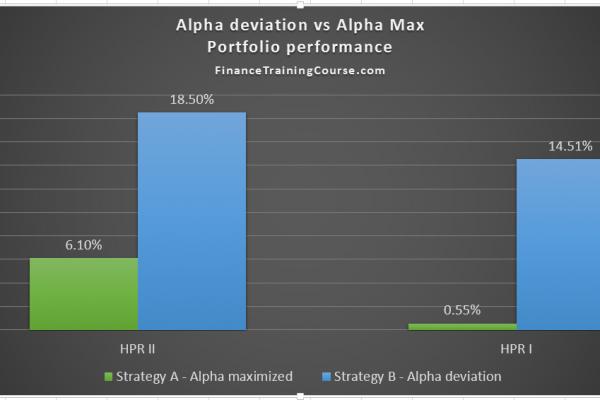 Portfolio-optimization-the-right-alpha-allocation-strategy
