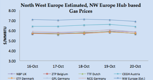 LNG Natural Gas Market Update – 16th - 20th October  2017