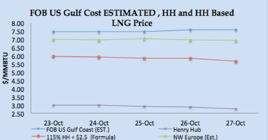 LNG Natural Gas Market Update – 23rd - 27th October  2017