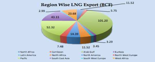 LNG Natural Gas Market Update – 25th – 29th September  2017