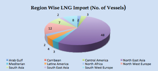 LNG Natural Gas Market Update – 2nd – 6th October  2017