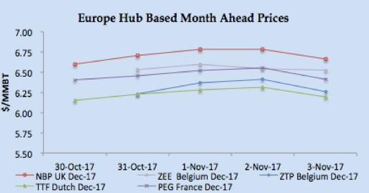 LNG Natural Gas Market Update – 30th October - 3rd November 2017