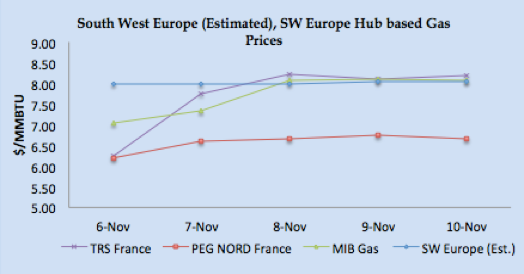 LNG Natural Gas Market Update – 6th - 10th November 2017
