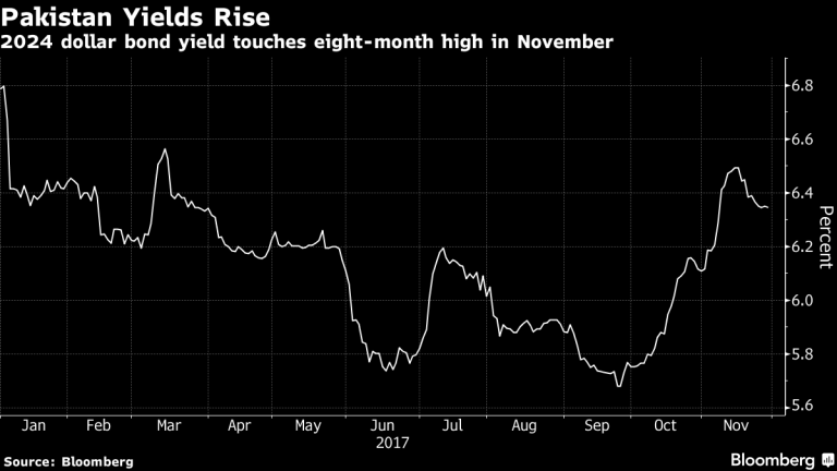 Pakistan-Bond-Yields-Nov-2017-Bloomberg