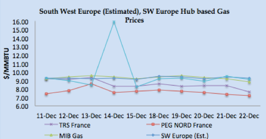 LNG Natural Gas Market Update - 18th - 22nd December 2017