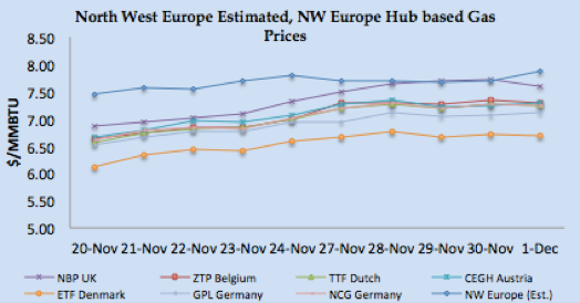 LNG Natural Gas Market Update – 27th November - 1st December 2017
