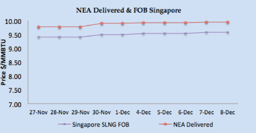 LNG Natural Gas Market Update - 4th - 8th December 2017