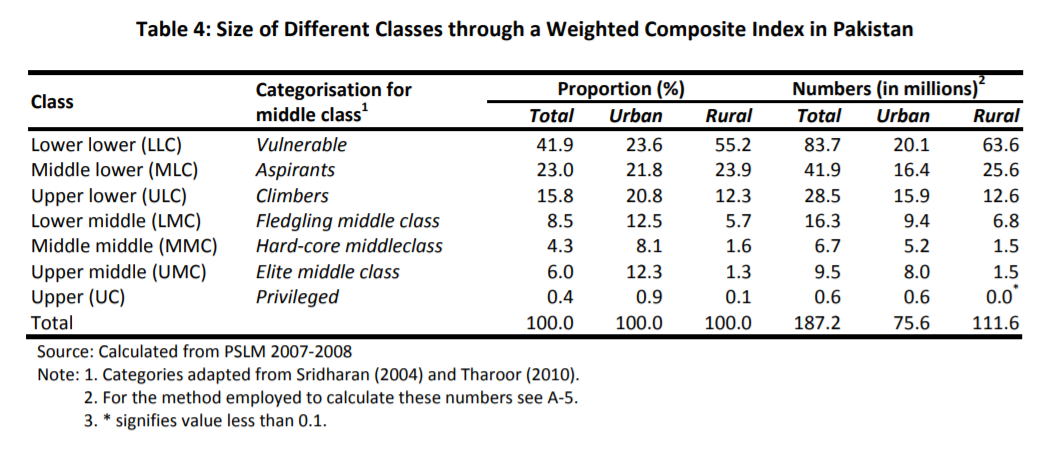 Pakistan's middle class estimation challenge