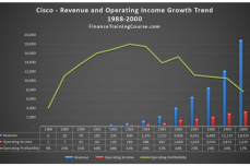 Value investing and growth investing models - CSCO