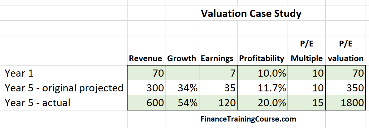 The difference between value and growth investing
