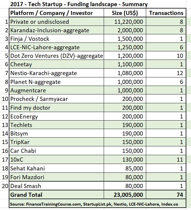 Tech startup venture capital funding Pakistan landscape