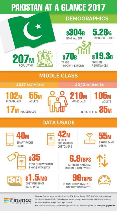 Pakistan country profile - Technology sector