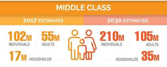 What is the size of Pakistan middle class?
