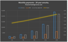 How big is the difference in monthly retirement payments due to the impact of taxes and fees over the savings cycle?