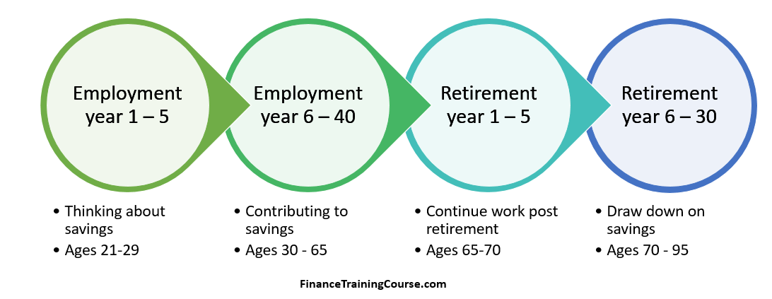 Impact of taxes and fees on retirement savings and spending