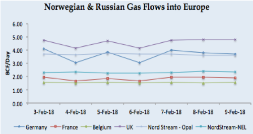 LNG Natural Gas Market Update - 5th - 9th February 2018