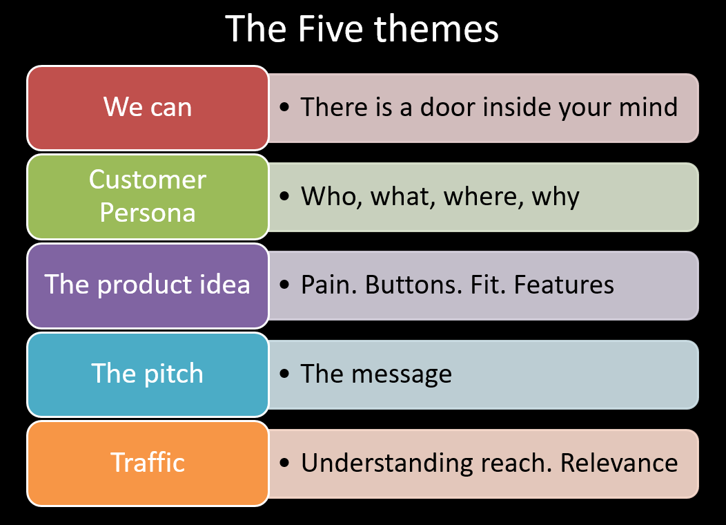 Building startups - the five themes that founders need to master.