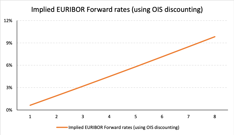 Using OIS Swap valuation - Overnight Indexed Swap rates versus LIBOR