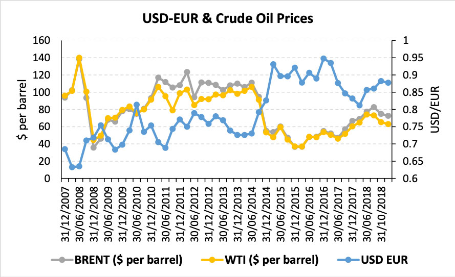 USD/EUR exchange rate & crude oil prices - Dec 2007 – Nov 2018