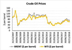 Crude oil prices – Dec 2007 – Nov 2018
