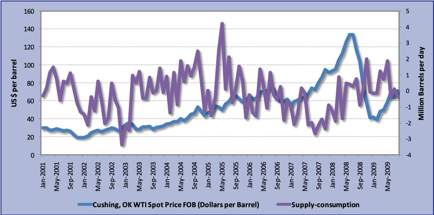 Excess supply over demand - Jan 2001 – Sep 2009