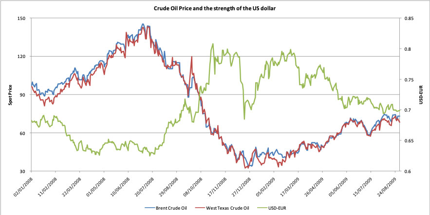 Crude oil and the strength of the US Dollar - Jan 2008 – Sep 2009