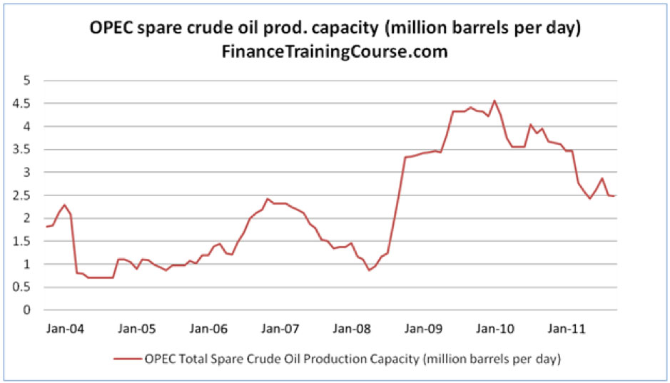 OPEC spare crude oil production capacity – 2004 - 2011