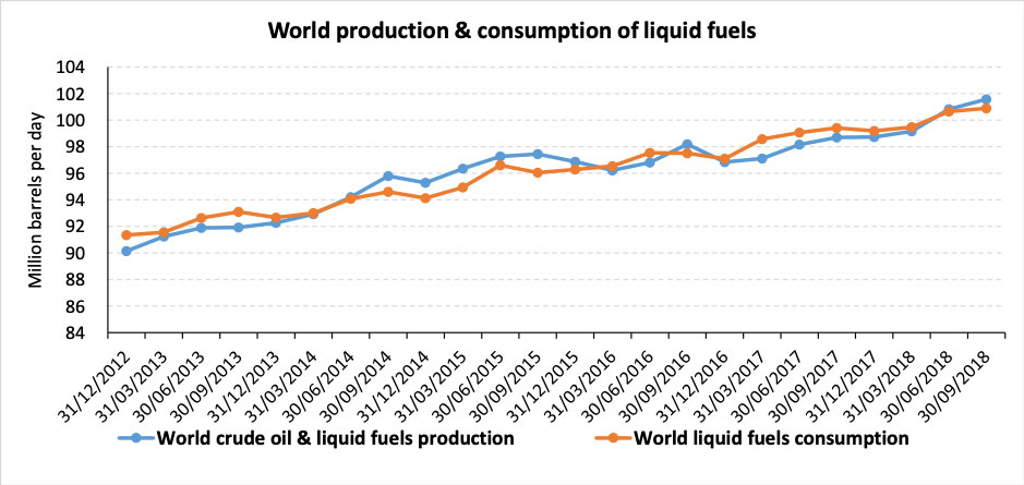 World production & consumption of liquid fuels – Dec 2012 – Sep 2018