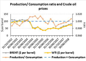 Production/Consumption ration and Crude Oil Prices