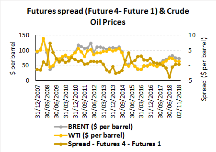 Crude Oil Price Outlook 2018 - 2019