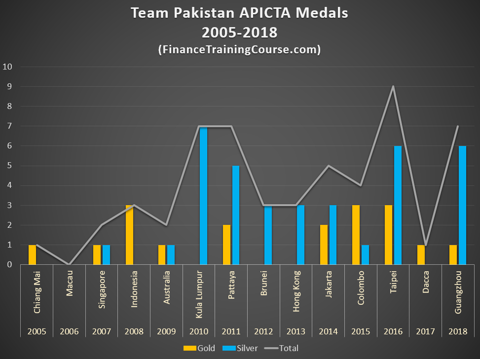 Pakistani Technology Industry - APICTA Medals performance - 2005 - 2018