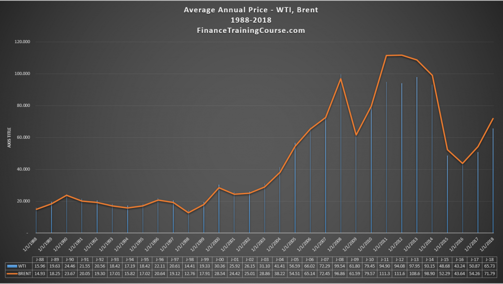 Average annual crude oil prices 1988 - 2018