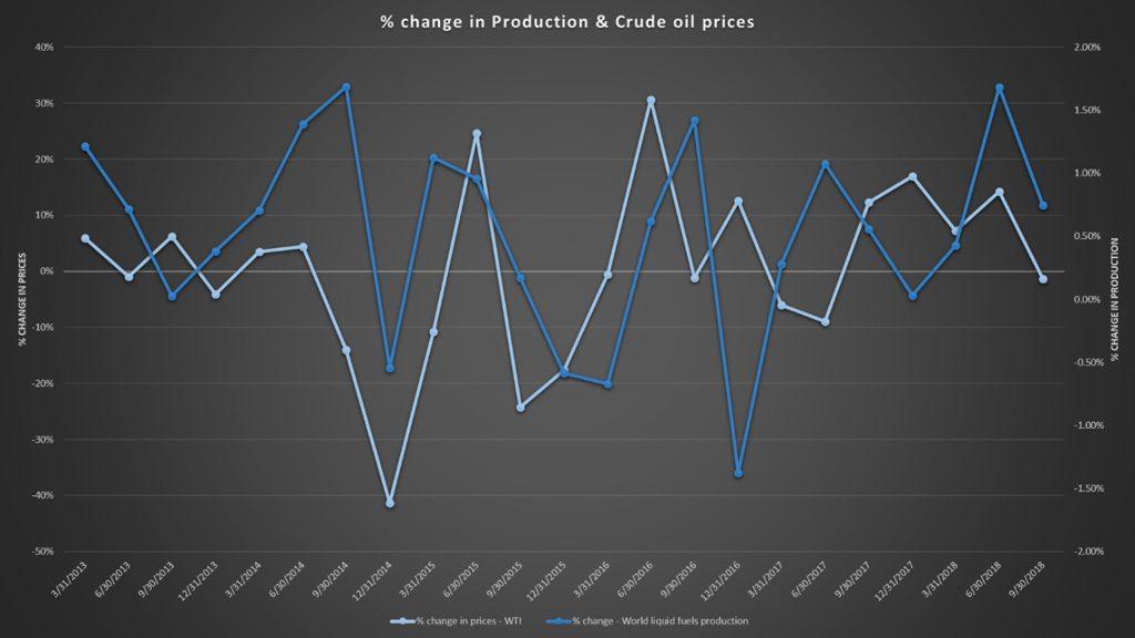 Oil production versus price change data plot