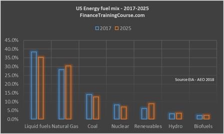 Modeling demand for liquid fuels