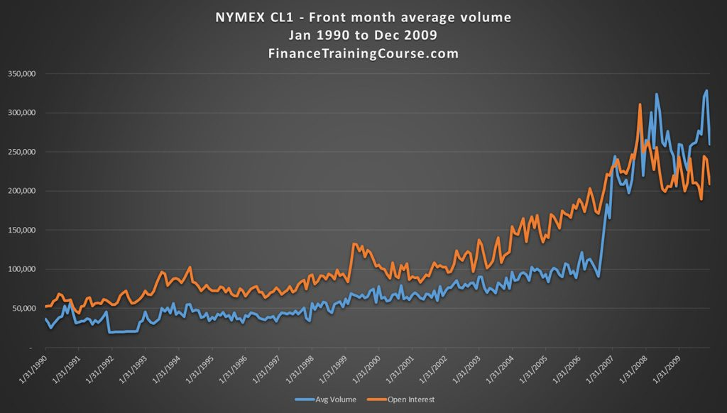 Crude oil future trading volumes 1990-2009. Daily averages by month.