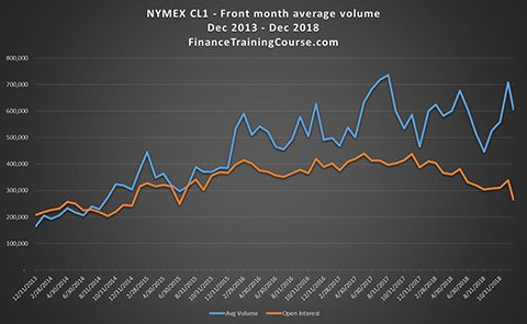 Crude oil future trading volumes the last 5 years. Daily averages by month