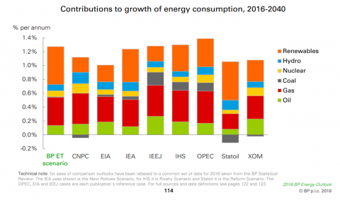 The projected global energy sources - 2040