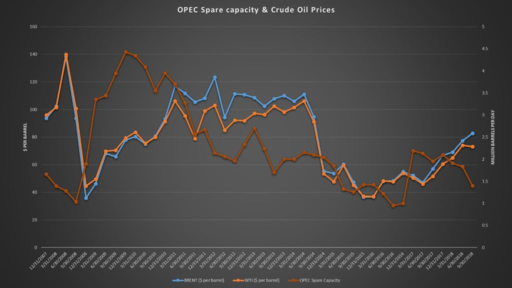 OPEC crude oil spare production capacity