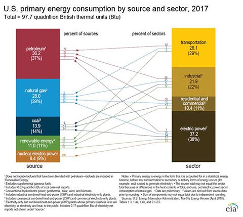 US Energy flow diagram 2017