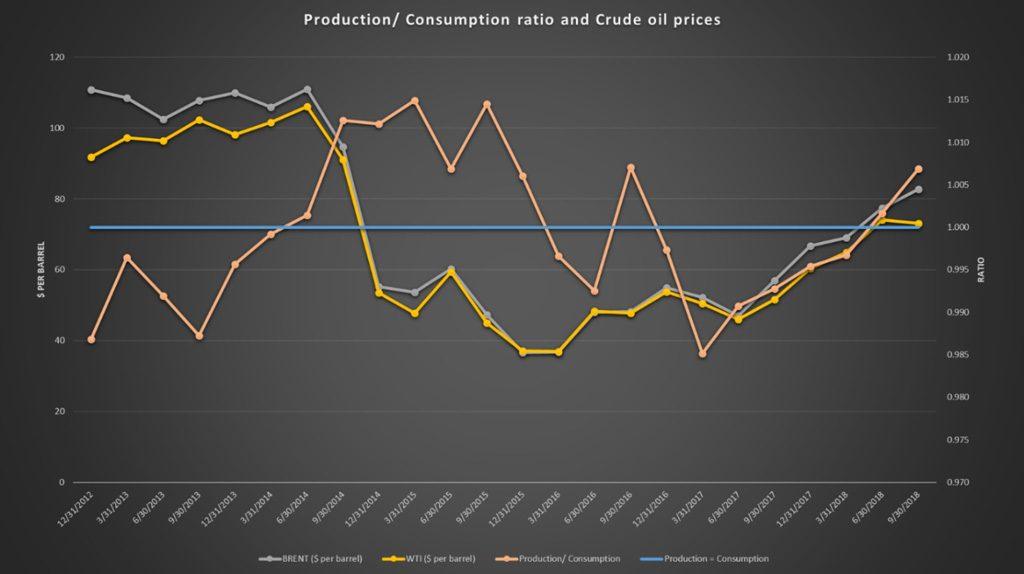 Oil global production consumption ratio data plot